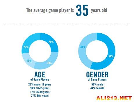gta5 竟然未进前三 2014美国游戏畅销数据报告
