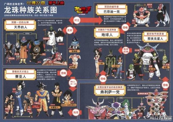 《龙珠Z》发布人物图全解析 关系纵横交错堪比蜘蛛网