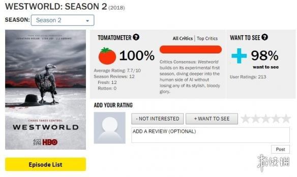 《西部世界》第二季媒体评分公布 烂番茄新鲜度100%
