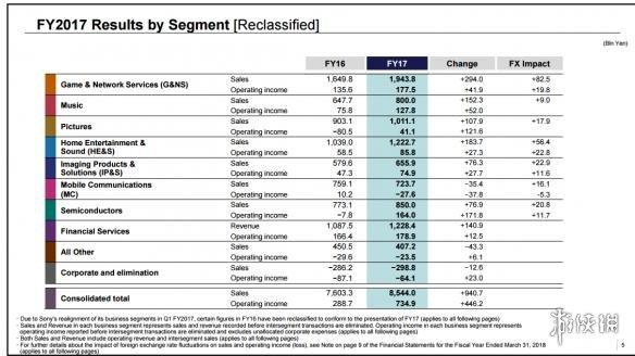 索尼2017财年财报公布 PS4销量增长放缓 但超预期!