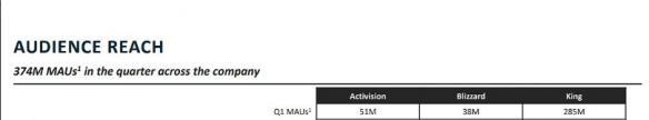 暴雪月度活跃玩家同比下降300万 动视暴雪1季度财报公布 暴雪月度活跃玩家同比下降300万 动视暴雪1季度财报公布