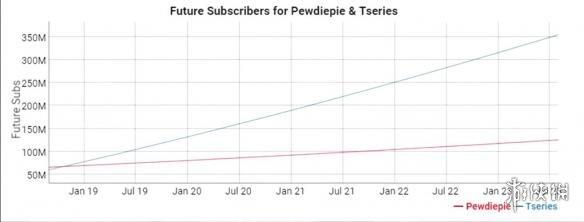 Youtube关注人数最多的频道可能将易主 印度音乐公司T-Series正在疯狂涨粉!