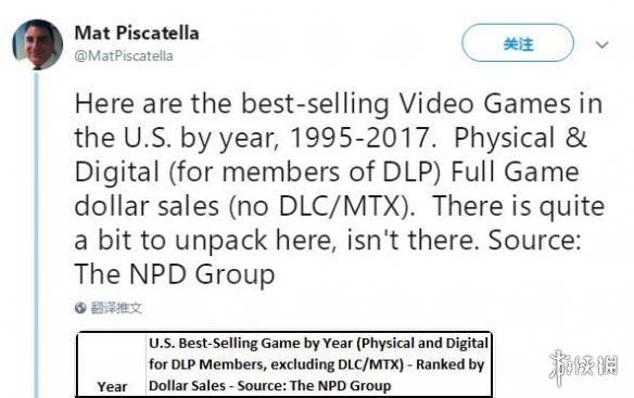 九年里《使命召唤》只丢过一次北美年度销量冠军!