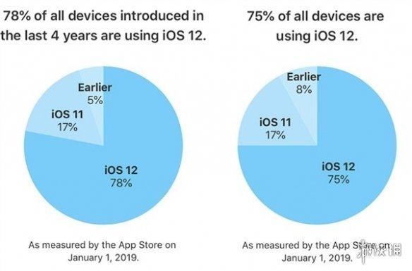 国外网站曝光iOS 13 外媒称苹果早已开始小规模测试