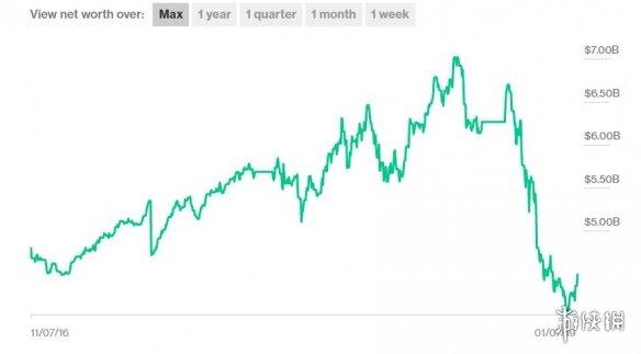 Epic CEO凭《堡垒之夜》身价暴涨 已远远超过身价暴跌的V社G胖!