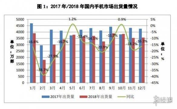 中国信通院:18年全国智能机出货3.9亿 安卓占89.3%