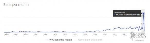 V社12月实行大规模封禁 史无前例封禁数量超60万 或与《CS:GO》免费有关