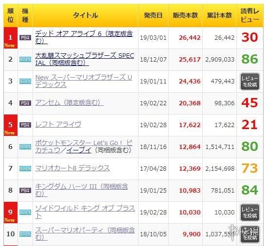 《死或生6》登顶日本周销量榜榜首 第四名《