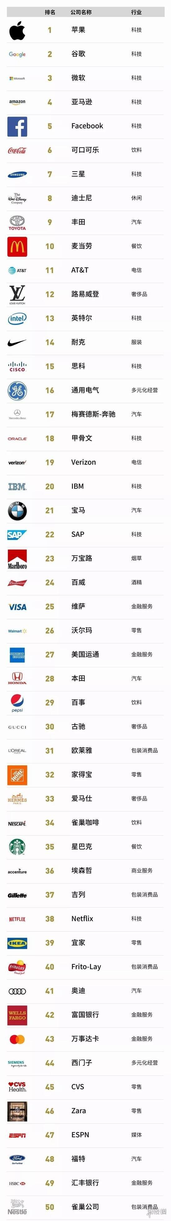 福布斯公布2019全球品牌价值百强 苹果夺冠