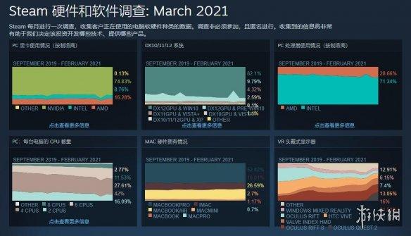 Steam 3月硬件查询拜访:2060与3070显卡占比率大幅度进步