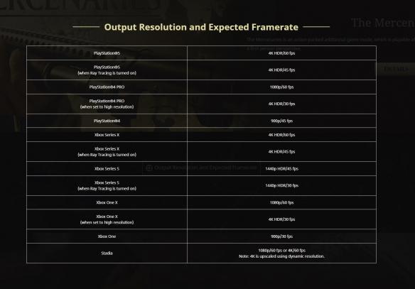 《生化危急8》各平台帧率/分辩率颁布发表:局部机型最高可达4K/60帧!