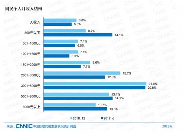CNNIC报告指出约九成网民学历在本科以下 而中国网民规模已高达8.54亿 - 第4张  | 鹿鸣天涯