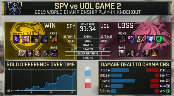 S9:SPY vs UOL  整整酣战五局 SPY最终挺进正赛!