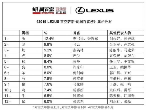 胡润百富榜发布 马云蝉联中国首富、马化腾排名第二、许家印第三