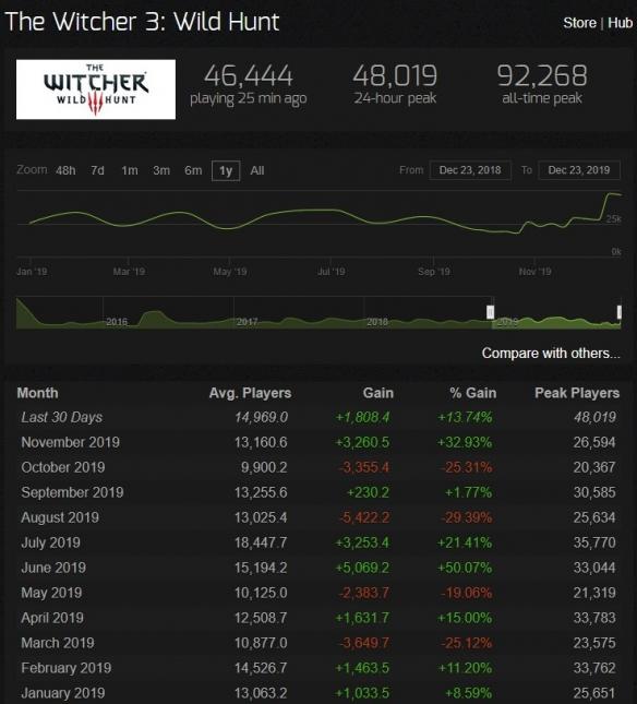 《巫师》电视剧根本看不够,Steam《巫师3》在线人数破纪录!