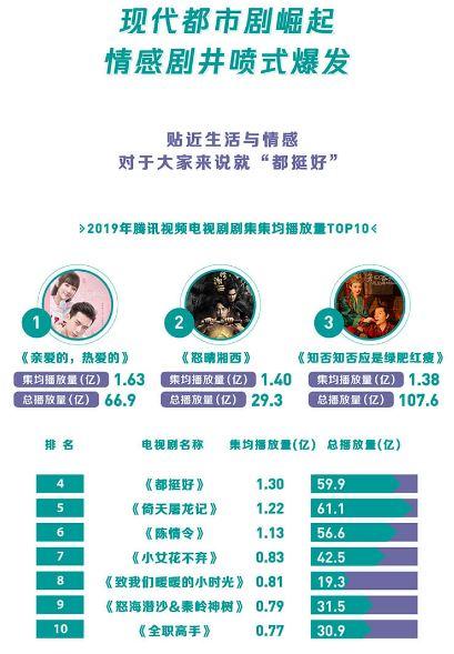 腾讯视频年度指数报告发布 蔡徐坤为最具号召力艺人