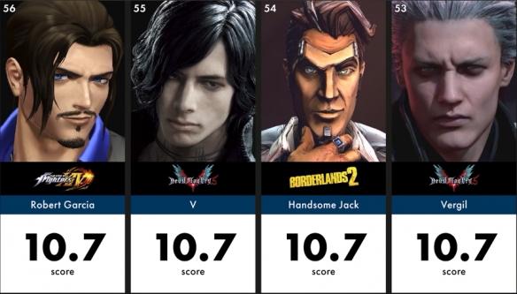 竟然还有人比萨菲罗斯帅!游戏史上最帅角色TOP100