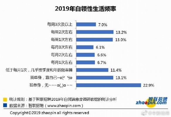 超速高性能街头赛车_2019中国报告:6成白领涨工资!2成竟完全没有性生活