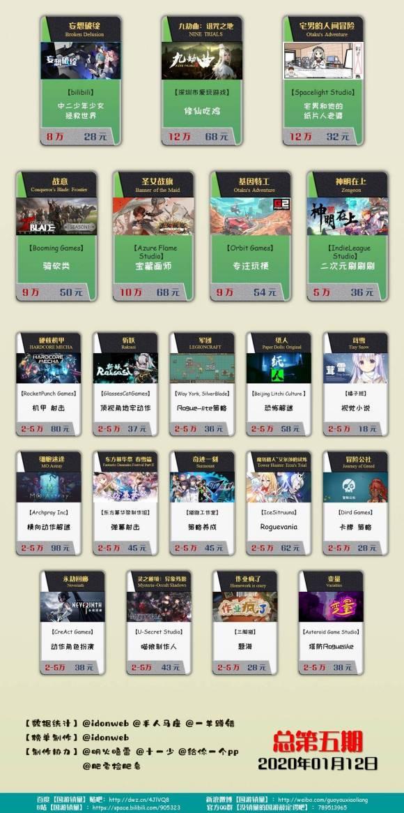 国产单机游戏年度销量榜 《隐形守护者》140万一骑绝尘