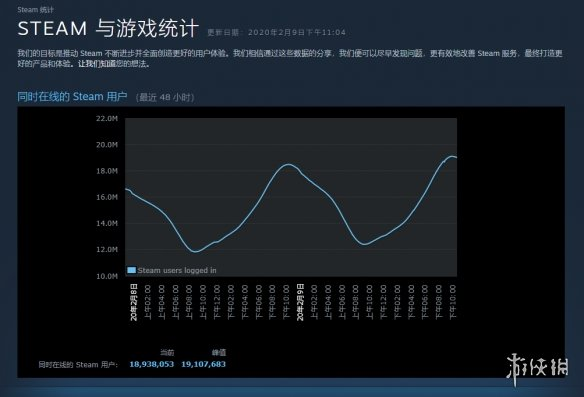 Steam同时在线玩家人数突破1910万再次刷新记录