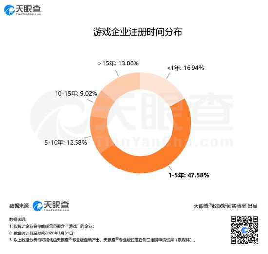 数据显示春节期间游戏市场规模达47.7亿元 同比增32.9%
