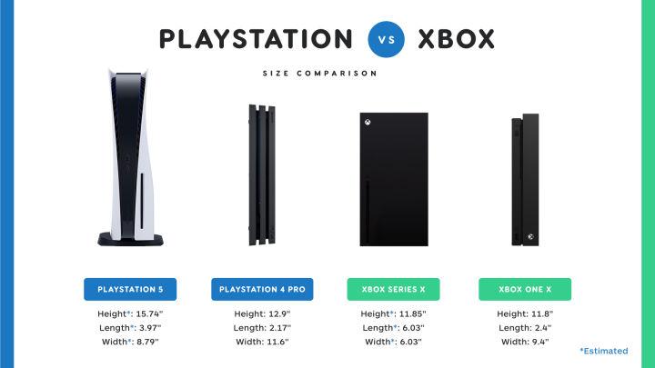 IGN估算PS5尺寸:高约40厘米、可能对收纳不太友好!