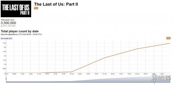 《美国末日2》三日玩家数为350万:92%均获取一个奖杯