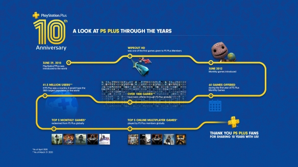 PlayStation全球总经理发推文 纪念PS+服务十周年