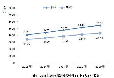 2019届本科毕业生平均月收入5440元:五年涨幅23.6%!