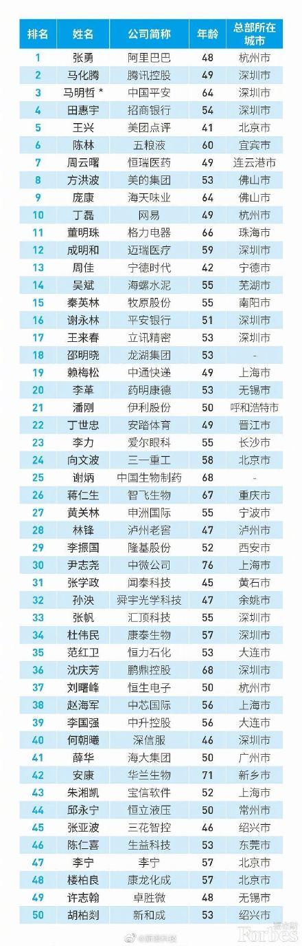 福布斯发布中国最佳CEO榜:腾讯马化腾只能排第二