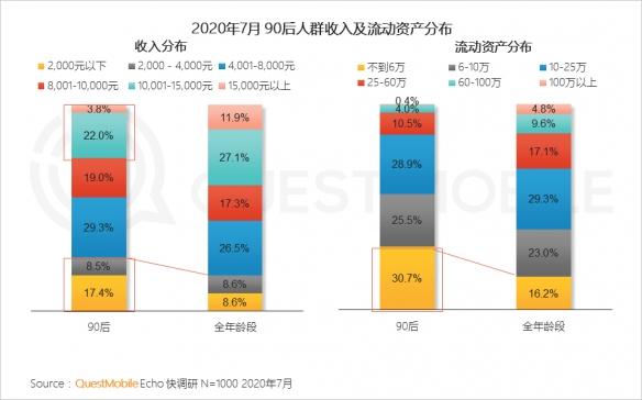 2020年90后人群洞察报告:90后收入严重两极分化!