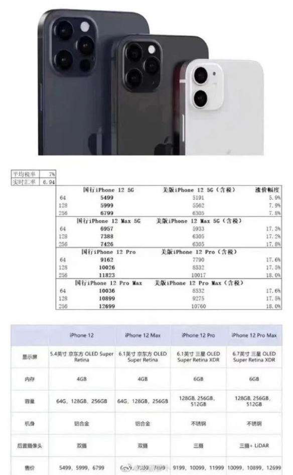 5499元起!iPhone12系列曝光国行版:标配5G网络!