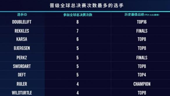《英雄联盟》S10抽签结果:小组赛SN遇G2 JDG遇DWG