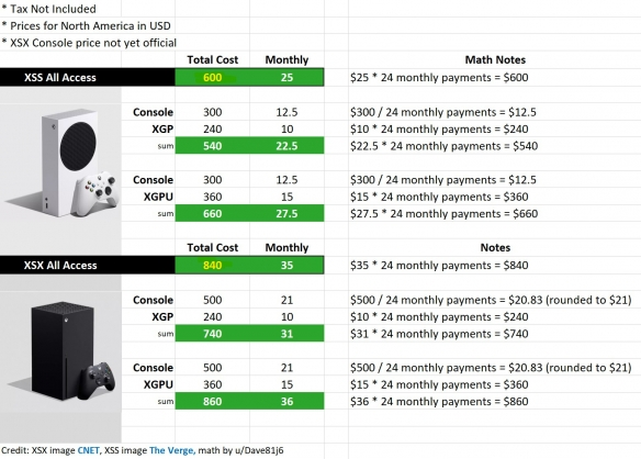Xbox CFO谈次世代主机低价:方便玩家进入Xbox系统!