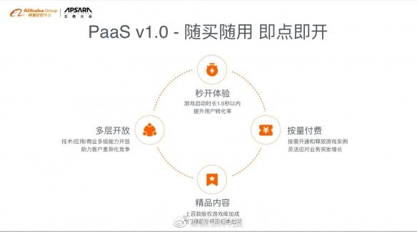 阿里巴巴云游戏平台PaaS1.0正式亮相 云电脑发布