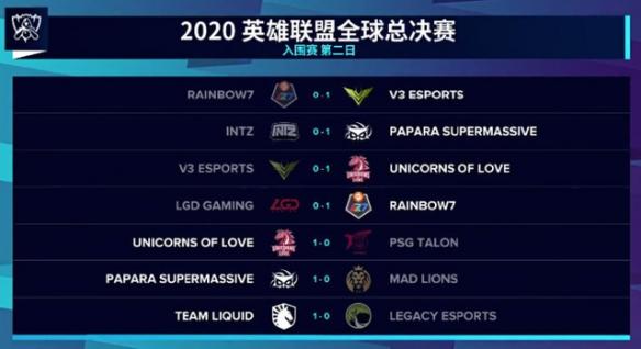 英雄联盟S10世界赛第二日LGD小组垫底 UOL全胜