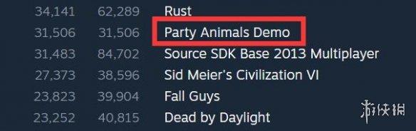 """超过""""糖豆人""""!这款Steam游戏没发售就爆火 限时免费"""