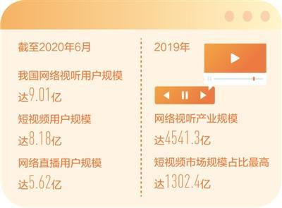 中国网络视听用户规模破9亿 短视频规模占比最高!