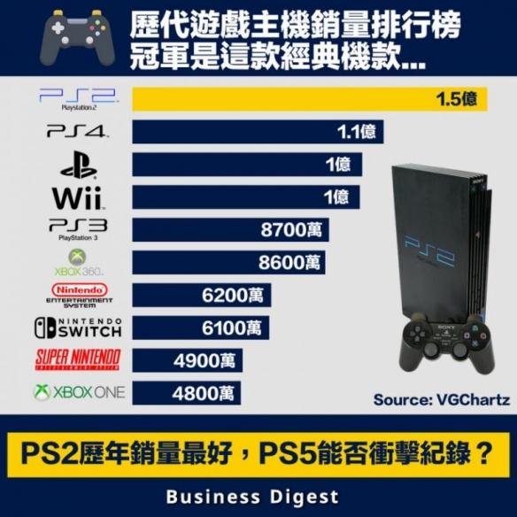 分析师预测PS5销量可能超过6至7亿部 终结主机战争!