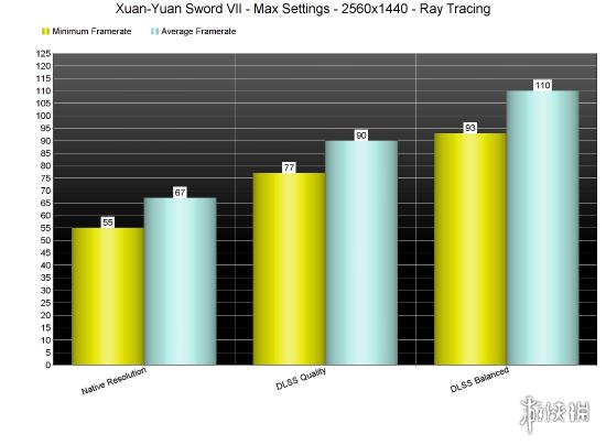 《轩辕剑7》光追测试 无法维持60帧但DLSS效果极佳