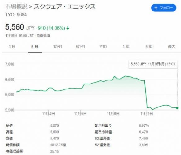 史艾股价近乎直线大幅跌落 《复联》恶梦仍在发威