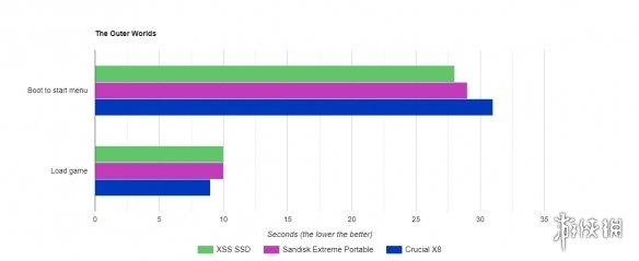 Xbox Series S外接第三方SSD性能测试 结果令人震惊