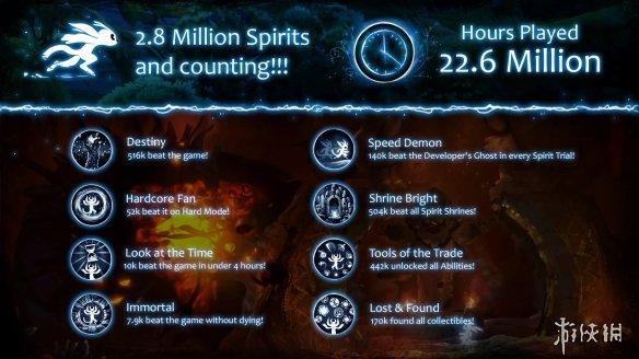 《奥日与鬼火意志》成就更新:7900名玩家一命通关!