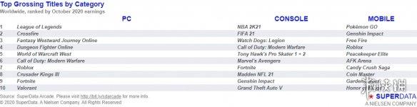 10月全球电子游戏市场分析:米哈游《原神》最卖座!