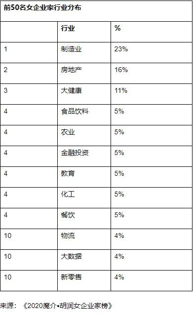 2020胡润女企业家:碧桂园杨惠妍蝉联四届中国女首富!
