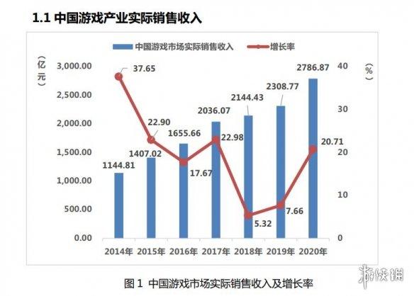 2020年中国游戏产业报告:收入达2786亿元 增长近20%