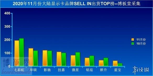 11月国内显卡出货排名:品牌商进入最困难的几个月!