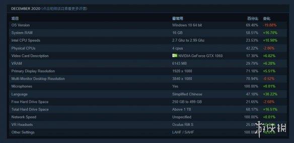 Steam 12月硬件调查:简中用户占比再次跃居第一名!