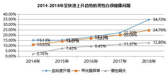 你敢看你的体检报告吗?上海白领体检异常率高达99%