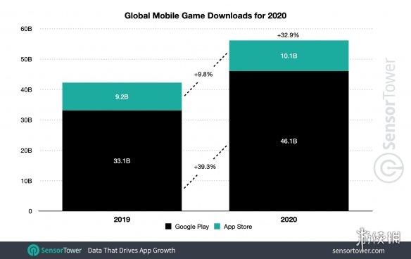 国产手游已称霸全世界!2020移动游戏收入/下载排行榜
